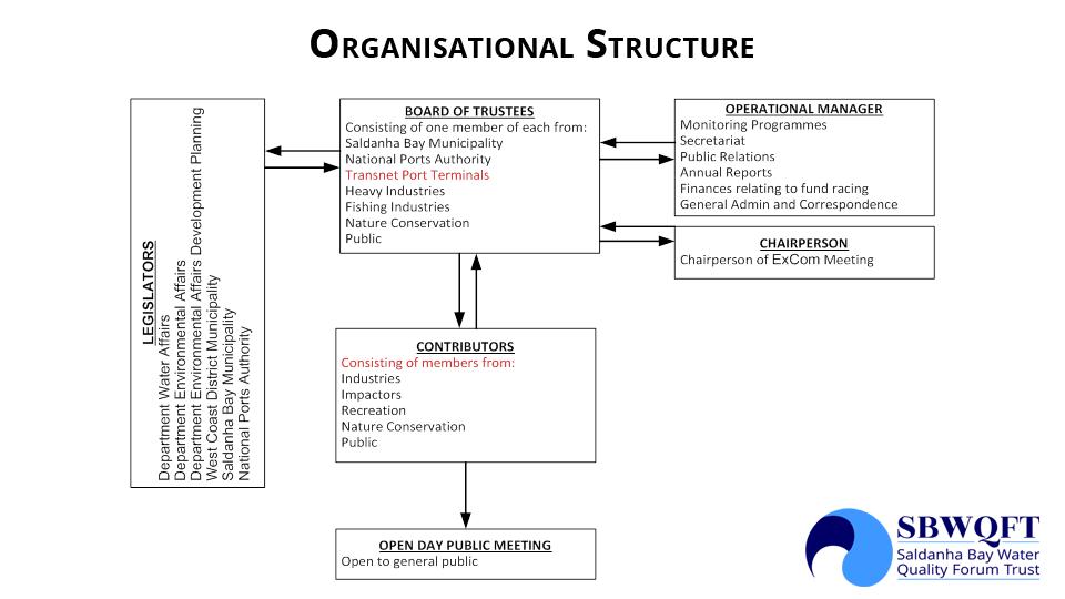 organsational-structure-1